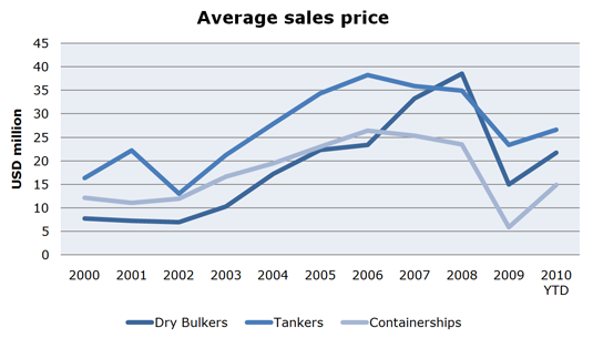 Life after death in the Sales & Purchase markets