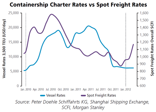 Container Shipping - Historical rise in freight rates on main