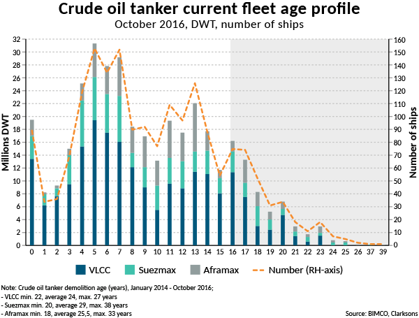 an analysis of the annual growth of crude oil demand Between 1970 and 2008, us crude oil production fell by nearly half as  from 5  million barrels per day to an average of 87 million barrels per day in 2014 the  almost entirely unexpected increase – largely attributable to  influential and well -regarded analysis in the field, projected that consumption would.