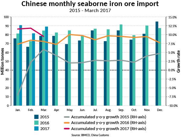 Brazil Claws Market Share From Australia Has Grabbed A Larger Of The Growth In Chinese Iron Ore Import As They Have Exported 12 1 More