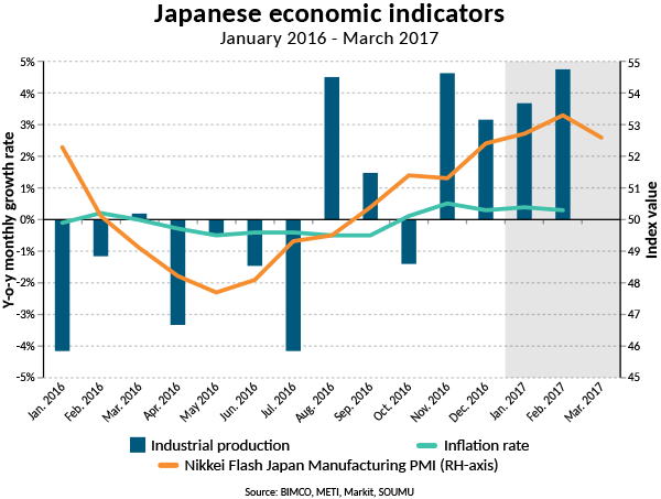 an overview of the issues in the japanese economy National overview of business archives in japan first of all an overview of business archives in japan is presented following the format of the above-mentioned ica /sbl report.