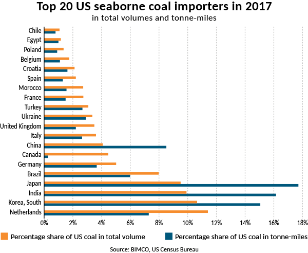 NEXT: US coal export rebounds to support the improvement of