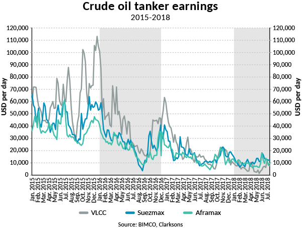 A historically bad crude oil tanker market struggles to find solid support