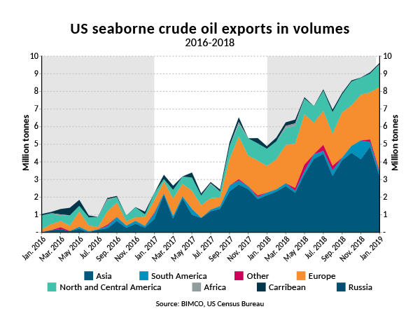 US seaborne crude oil exports hit record high for fifth month in a row