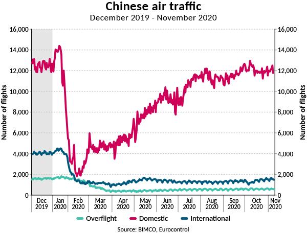 Chinese air traffic December 2019 - November 2020