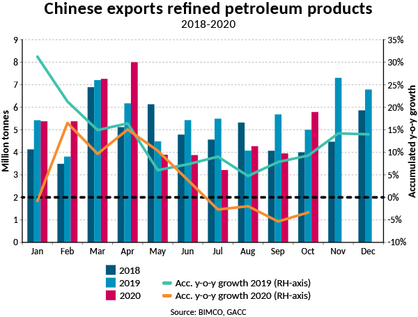 Chinese exports refined petroleum products 2018-2020