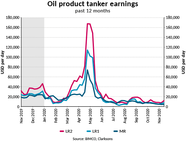 Oil product tanker earnings past 12 months