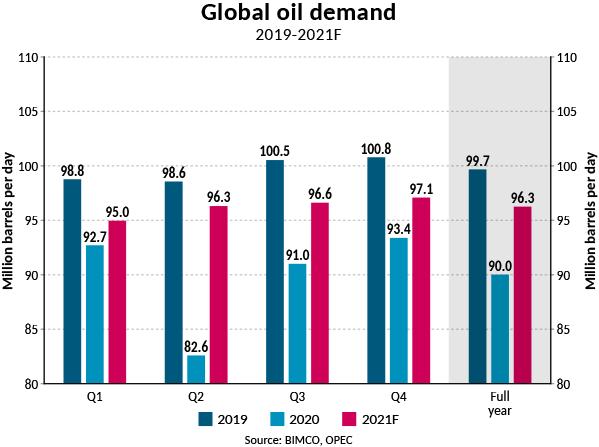 Global oil demand 2019-2021F