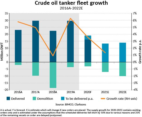 Crude oil tanker fleet growth 2016A-2022E