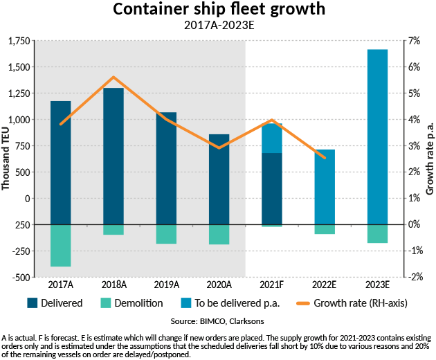 Graph of container ship fleet growth