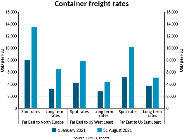 Graph of container freight rates