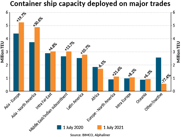 Graph of container ship capacity
