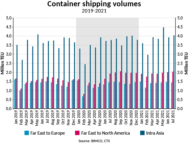 Graph of container ship volumes