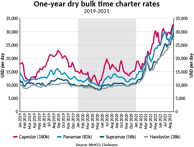 Graph of 1 year dry bulk time charter rates