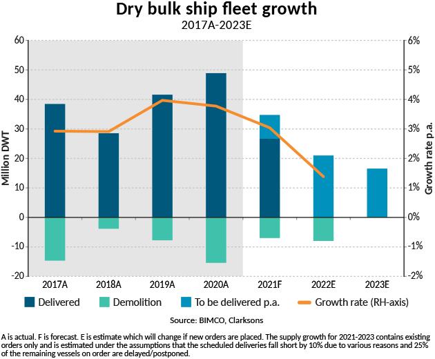 Graph of dry bulk ship fleet growth