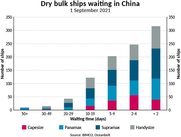 Graph of dry bulk ships waiting in China