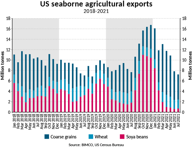 Graph of US seaborne agricultural exports