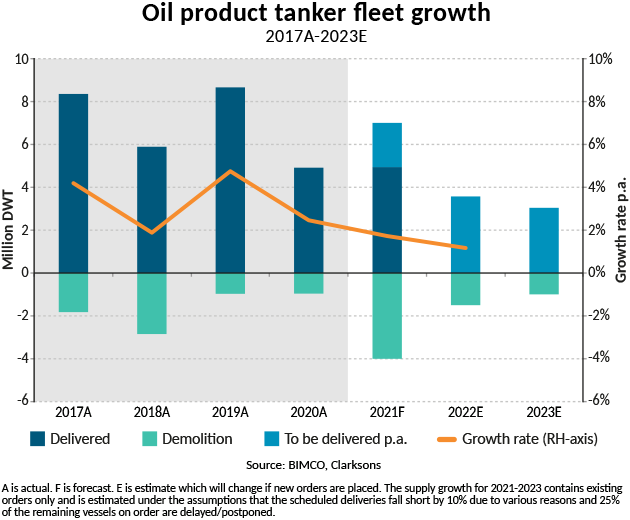 Graph of oil product tanker fleet growth