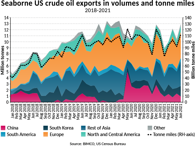 Graph of seaborne US crude oil exports in volumes and tonne miles