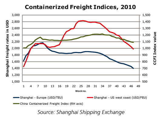 Container Freight Rate 535 x 395