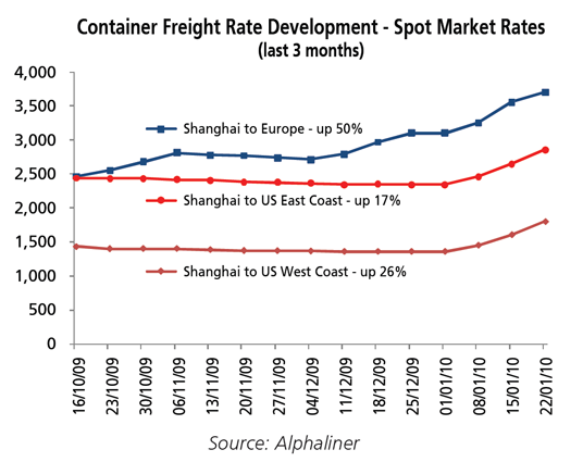 Container shipping rates chart - Corn cbot chart