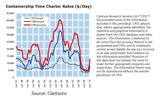 Container Shipping Rate Chart 535 x 337